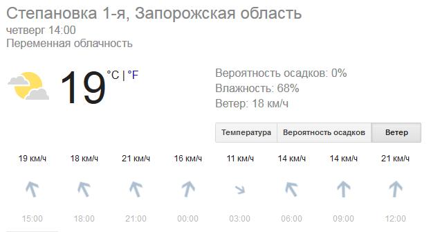 Температура Азовского моря
