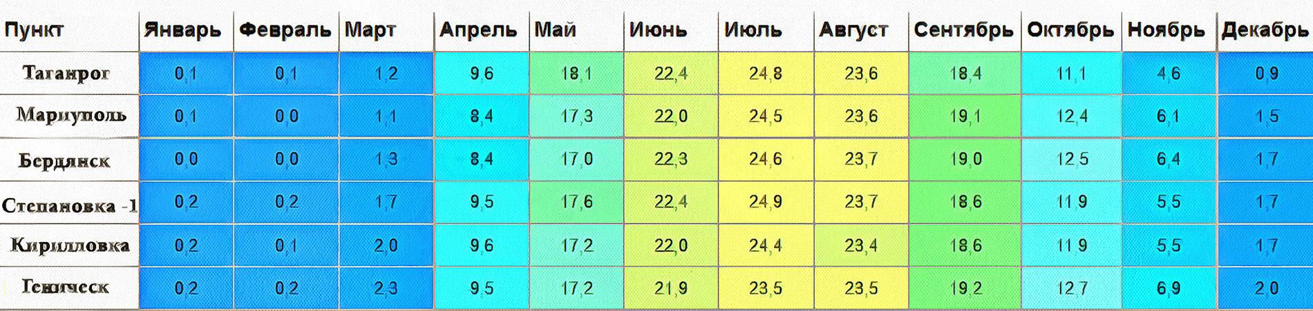 Температура Азовского моря Летом