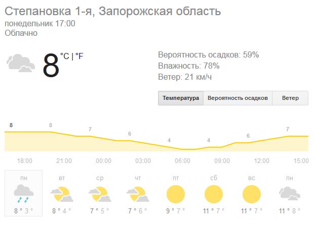 Степановка Первая. Погода в Степановке Первой